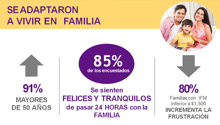 Estadísticas familia cuarentena