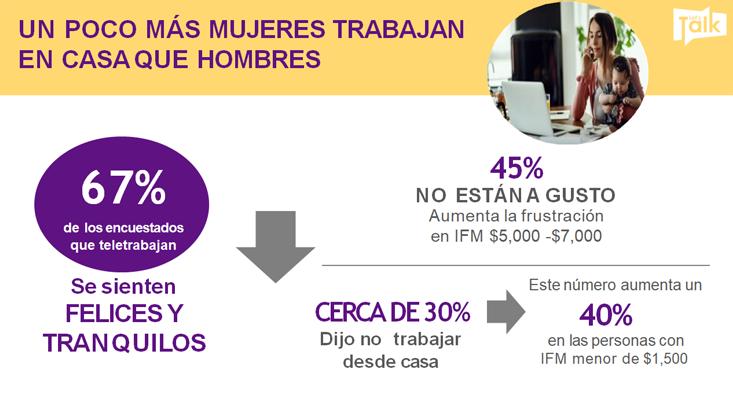 Estadísticas más mujeres trabajan en casa en cuarentena